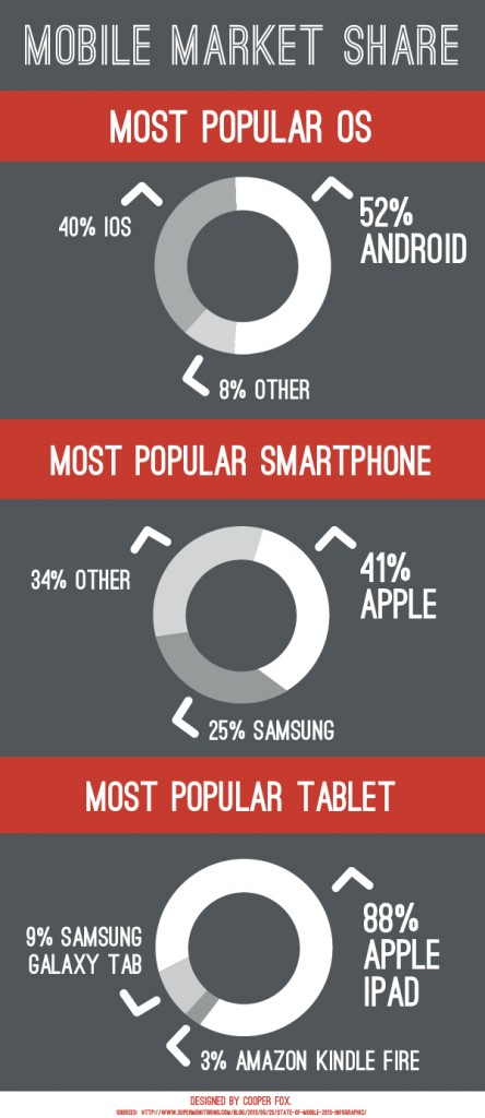Infographic-MobileMarketShare